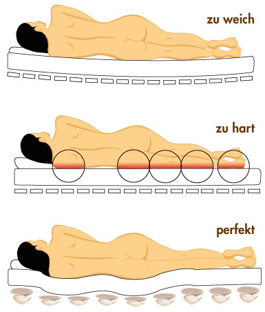 you bedtime too is for posture sleeping mattress sleepingposition pillow which good soft best