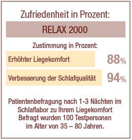 Eine aktuelle Studie des Zentrums für Schlafmedizin in Berlin, von Relax Natürlich Wohnen und corpus linea in Auftrag gegeben, belegt die positiven Auswirkungen der Bettqualität auf den Liegekomfort und damit eine verbesserte Schlafqualität.